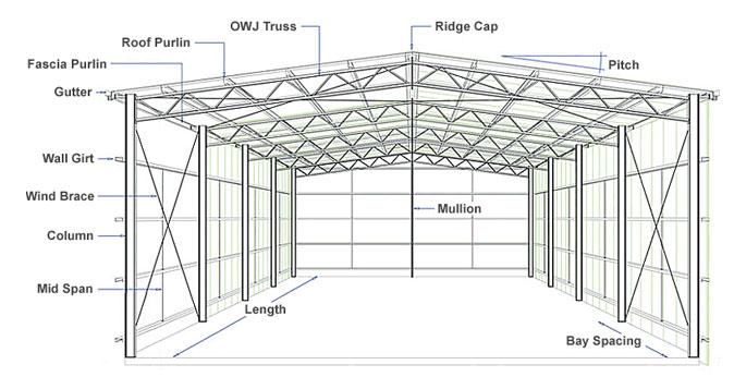 Peb Structure Manufacturers Peb Engineering India Primex